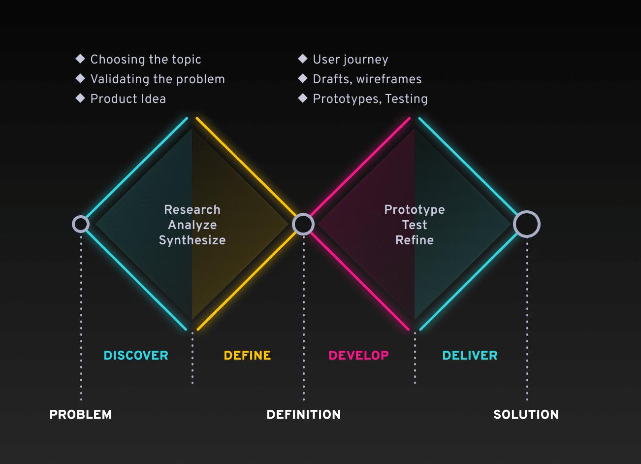 Sintezis Product Design Process Stages